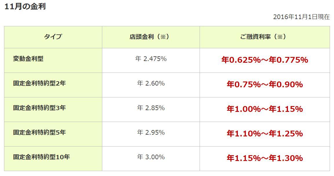 三井住友銀行住宅ローン金利